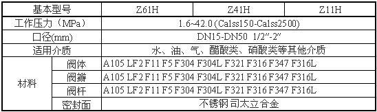 Z61Y、Z61H锻钢闸阀性能参数图