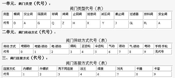 一单元、二单元、三单元阀门代号含义