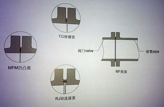 法兰连接端的四种类型密封面形式