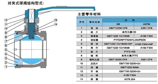 普通型对夹式球阀结构型式和零件材料