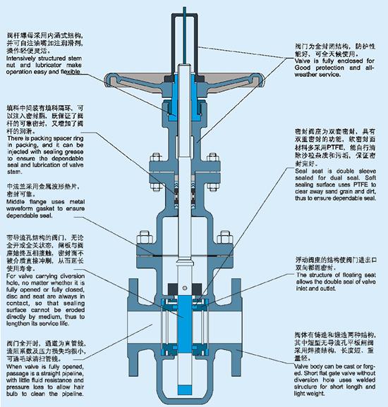 单闸板闸阀结构示意图