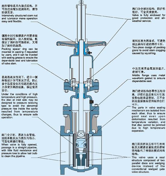 双闸板闸阀结构示意图