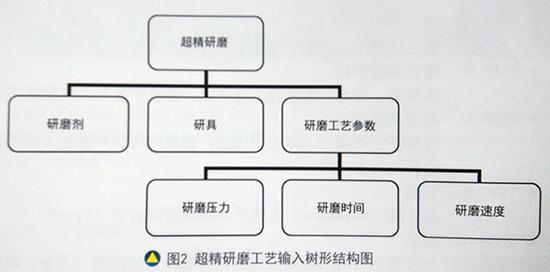 超精研磨工艺输入树形结构图