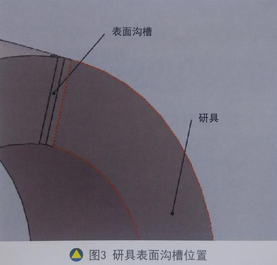 研具表面沟槽位置