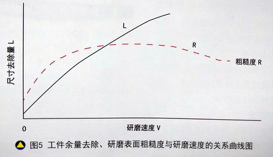 工作余量去除、研磨表面粗糙度与研磨速度的关系曲线图