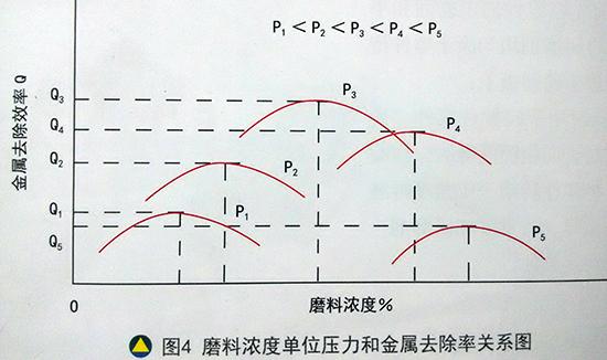 磨料浓度单位压力和金属去除率关系图