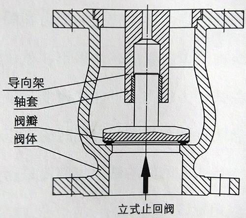 立式止回阀结构图