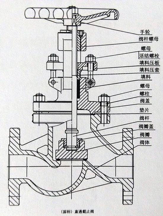 国标直通截止阀结构图