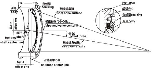 三偏心蝶阀结构图