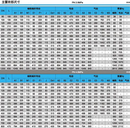 2.5MPa和4.0MPa的硬密封焊接蝶阀外形尺寸和重量图