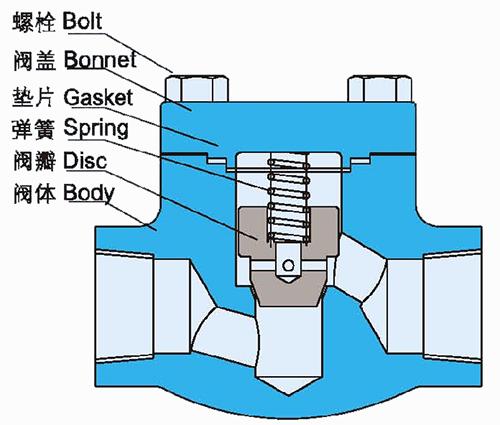锻钢止回阀结构示意图