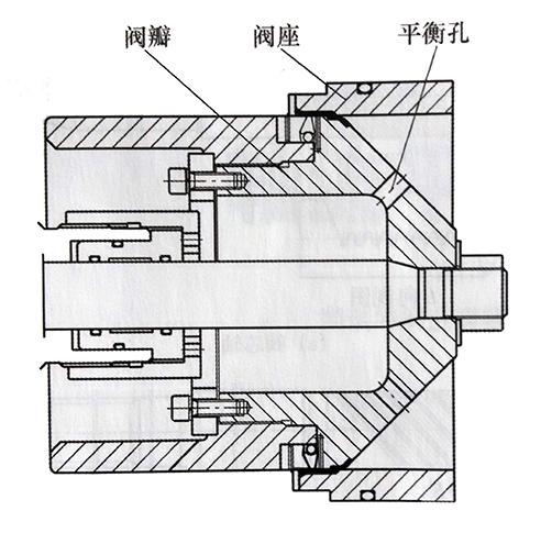 轴流平衡式节流截止阀阀瓣与阀座