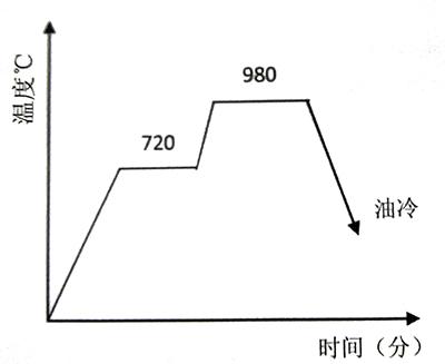 20Cr13阀杆原调质工艺曲线