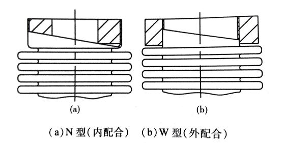 波纹管的端部结构