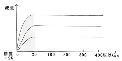 自力式流量控制阀流量曲线图