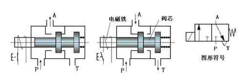 二位五通电磁阀原理