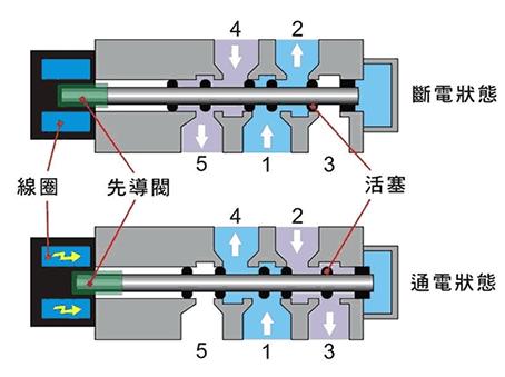 二位五通电磁阀结构