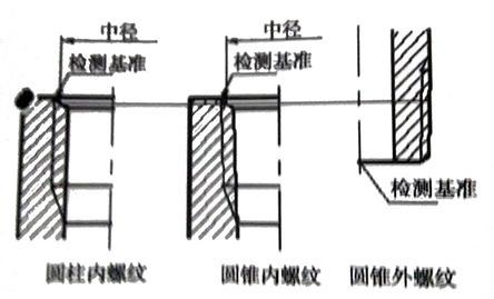 管螺纹的检测基准