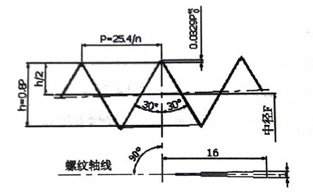 NPT圆锥螺纹的基本牙型