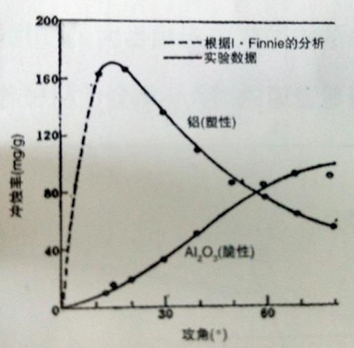 金属铝及氧化铝受到SiC粒子冲击时冲蚀率随攻角变化