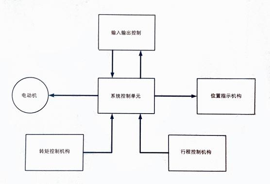 电动装置基本控制原理框图