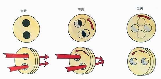 磨轮式阀门的工作原理