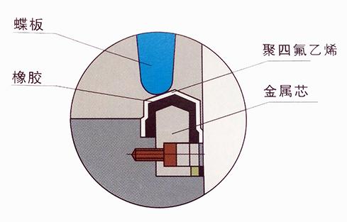 J型橡胶密封圈