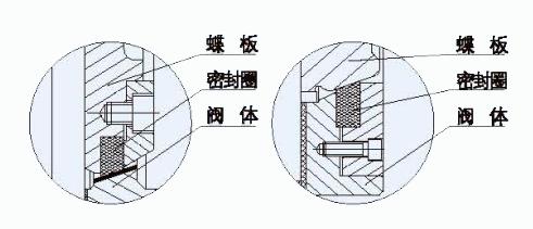 软密封结构