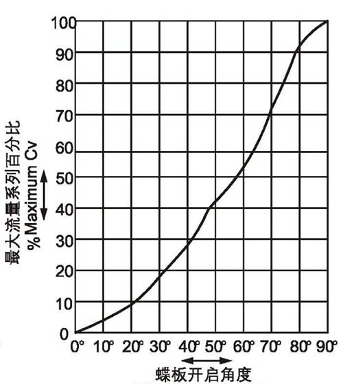 双偏心硬蝶阀典型特征流量曲线