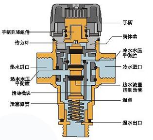 混水阀结构图
