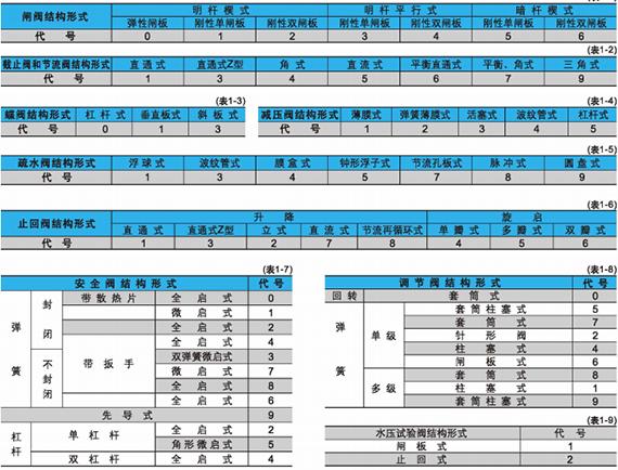 电站阀结构形式代号图1