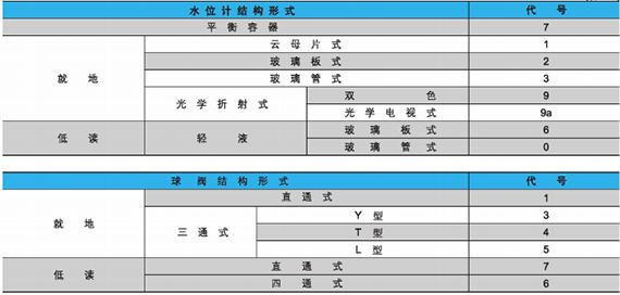 电站阀结构形式代号图2
