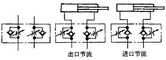 单向节流阀符号