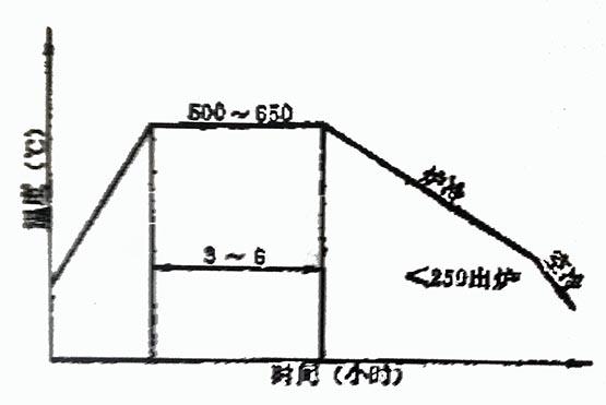 ZG1Cr18Ni9Ti钢密封面堆焊后的除应力热处理工艺曲线
